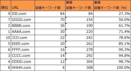 パレート図用データ