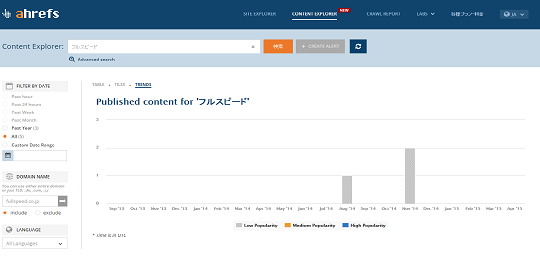 3_2_2.content explorer [フルスピード]_domain_including_fullspeed.co.jp_trends