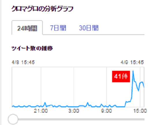 9.Yahoo 検索(リアルタイム)[クロマグロ]