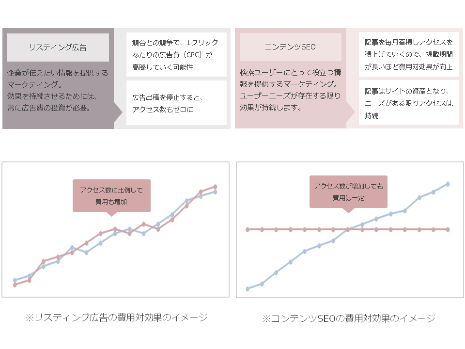 コンテンツSEOとリスティング広告の費用対効果の比較