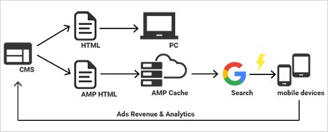 AMPの仕組みの概略図