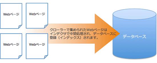 クローラーとインデックスの概念図