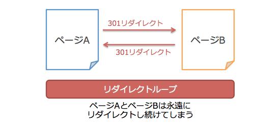 リダイレクトループの概念図