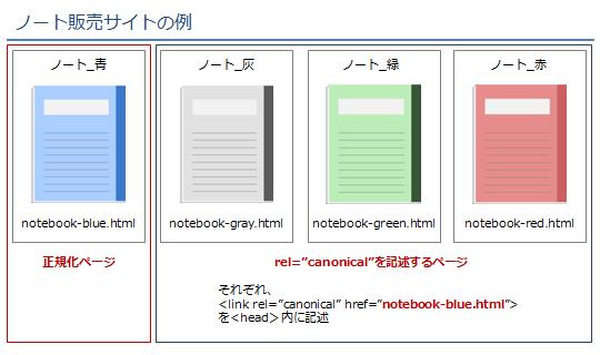 シーン2:ノート販売サイトの例での対処法2