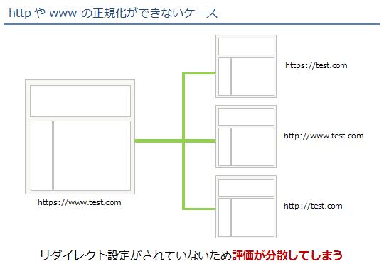シーン3:httpやwwwの正規化ができない場合1