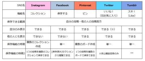09-SNS別コレクション機能比較 - コピー