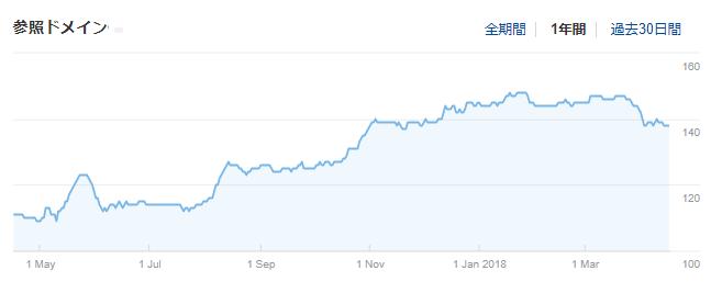 2018年4月版-Ahrefsサイトエクスプローラー参照ドメイン数の推移