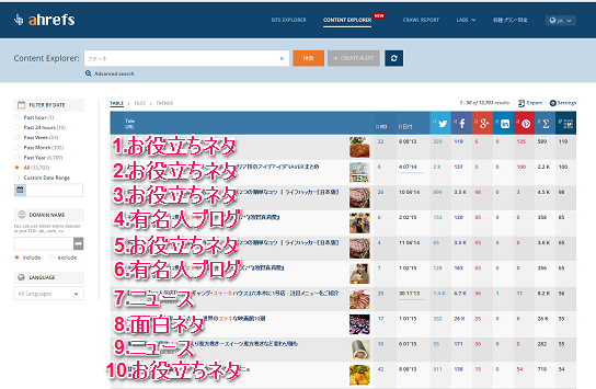 6.Overview ステーキ on Ahrefs Content