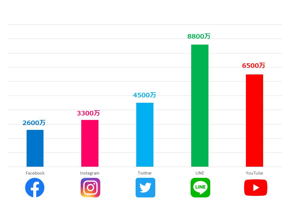 2021年6月日本SNSユーザー数