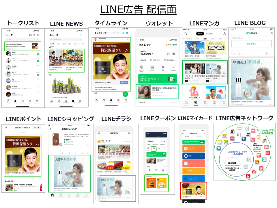 LINE広告の配信面