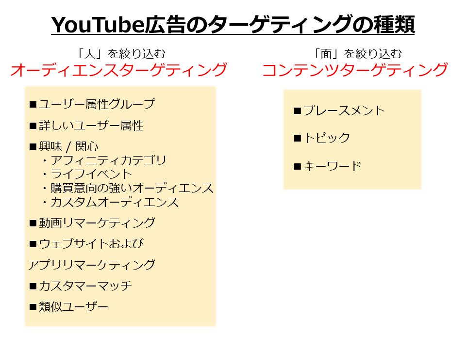 YouTube広告のターゲティングの種類