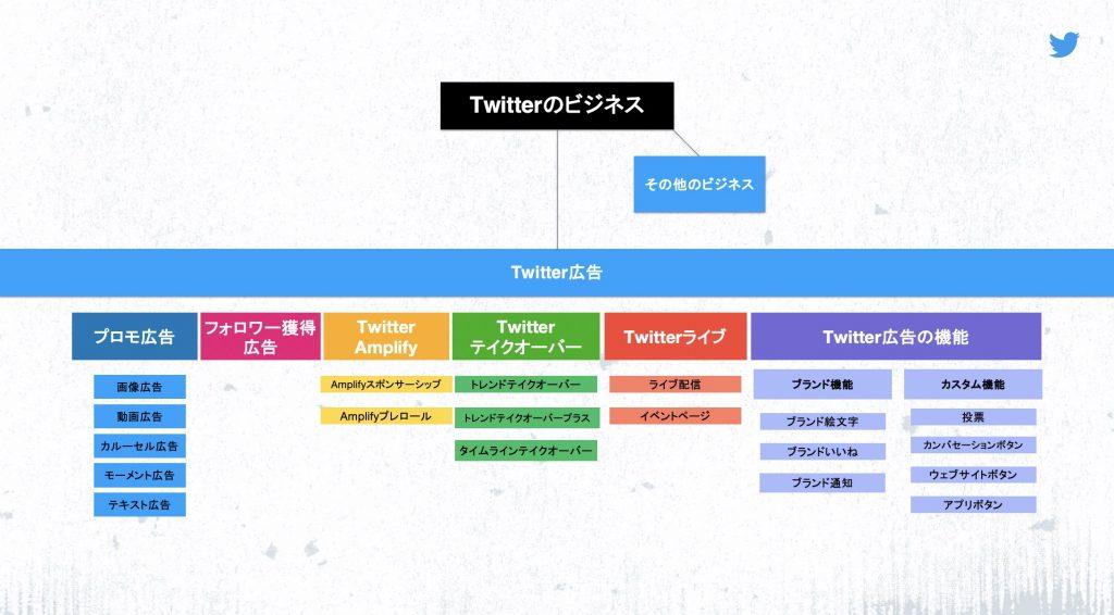 Twitter広告プロダクトリブランディング